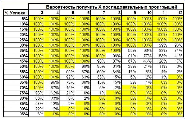 Таблица расчетов мартингейл